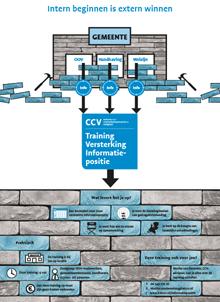 Infographic informatiepositie gemeenten